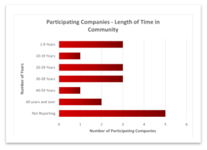 Company length of time in community